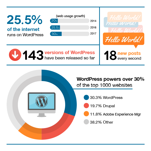 Perché usare wordpress